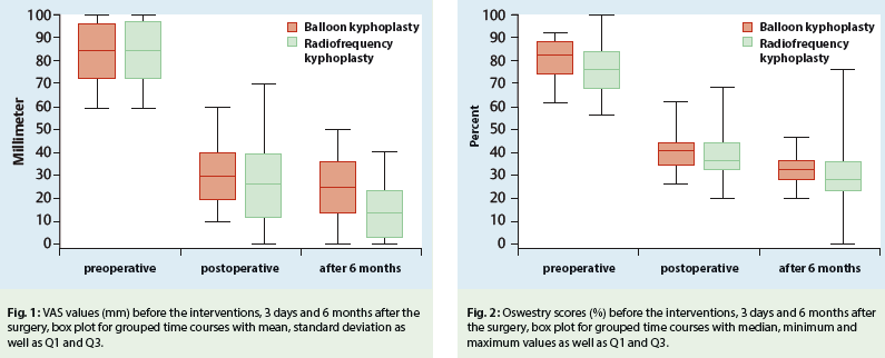 Charts comparing balloon kyphoplasty with radiofrequency kyphoplasty