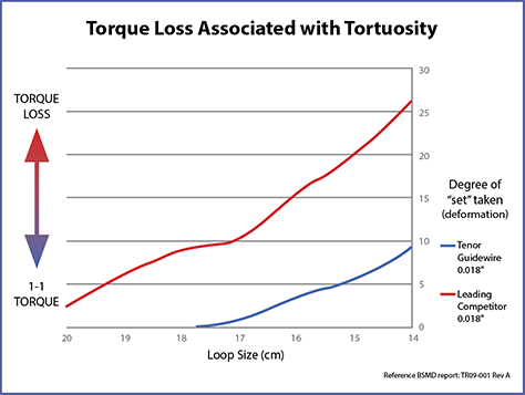 tenor-torque-loss-chart