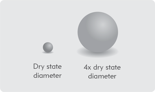 QuadraSphere Microspheres can absorb aqueous media up to 64 times their dry state volume.