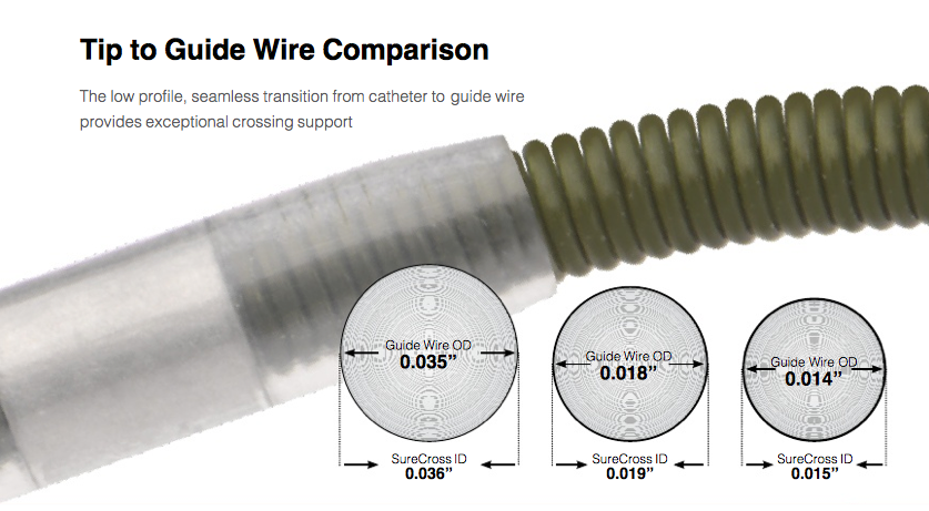 SureCross Support Catheter Guide Wire comparison graphic