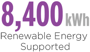 Merit Sustainability - Renewable Energy Supported