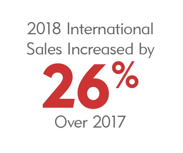 Merit Medical - International Sales increased in 2018 26% YOY