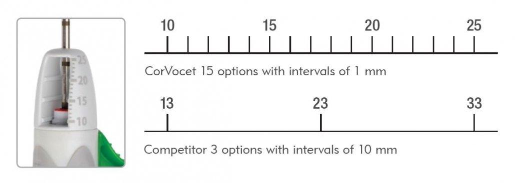 CorVocet - Precise Throw Length