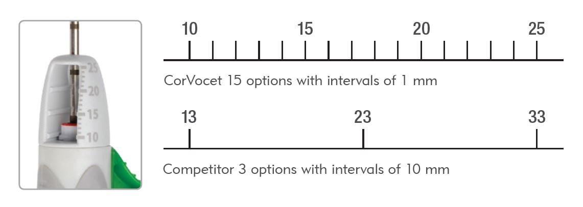 CorVocet - Precise Throw Length
