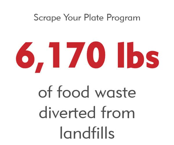 Notable Achievement - Merits Scrape Your Plate Program has diverted 6170 lbs of food waste from landfills