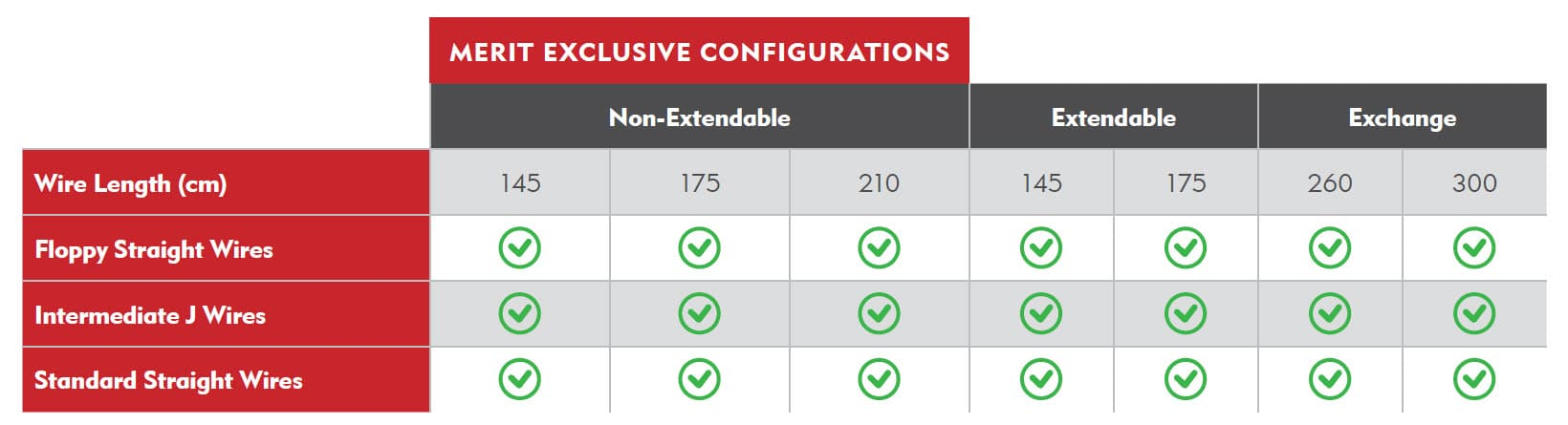 Exclusive Configurations Allow You to Reach Your Target In the Most Challenging Cases - GO2 Steerable Guide Wire - Merit Medical