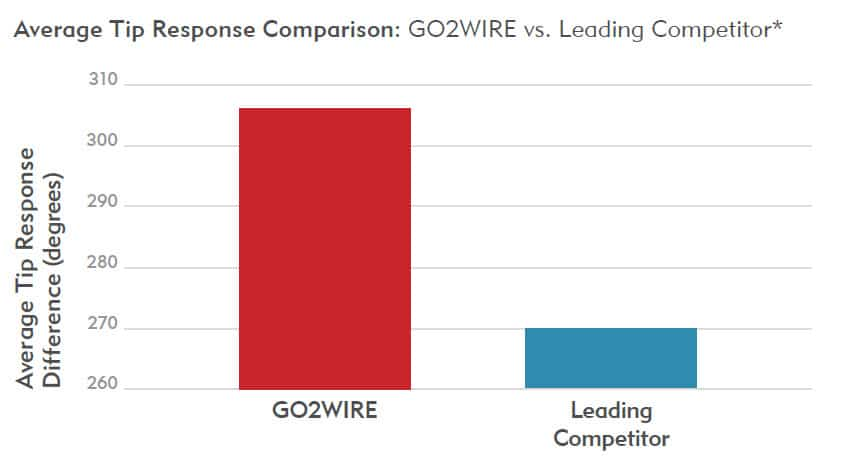 DELIVERS BETTER TORQUE RESPONSE - GO2 Wire - Merit Medical