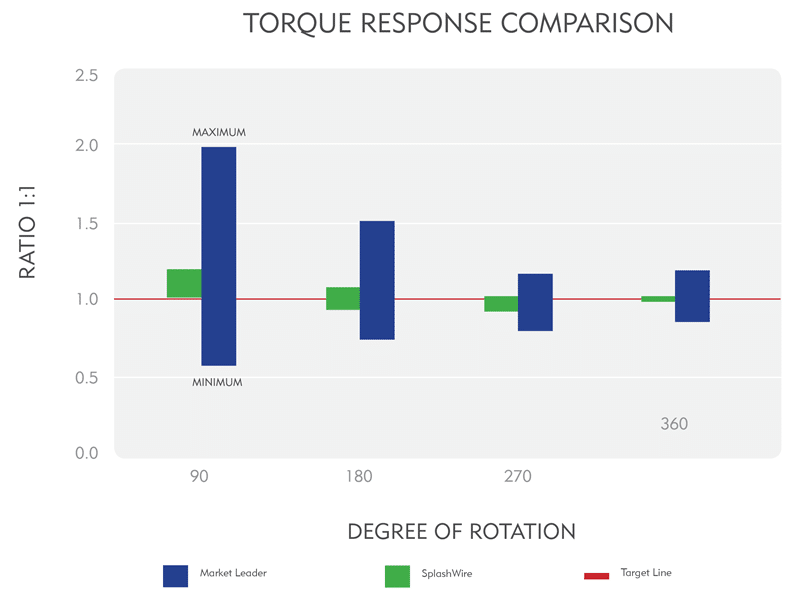 SplashWire vs Market Leader - Torque Response Comparison