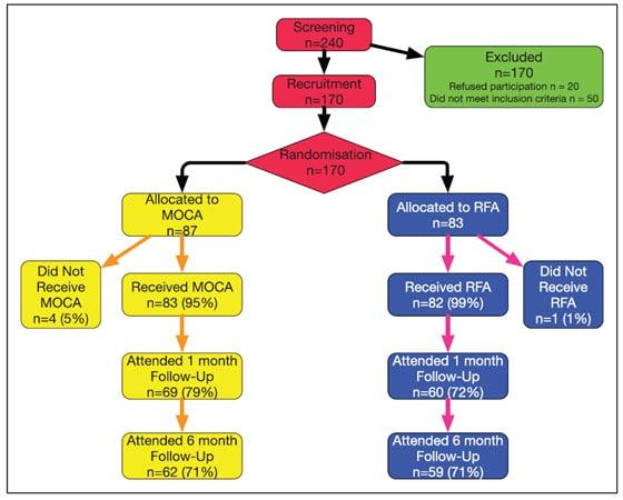 Venefit versus ClariVein OC for varicose veins consort diagram.
