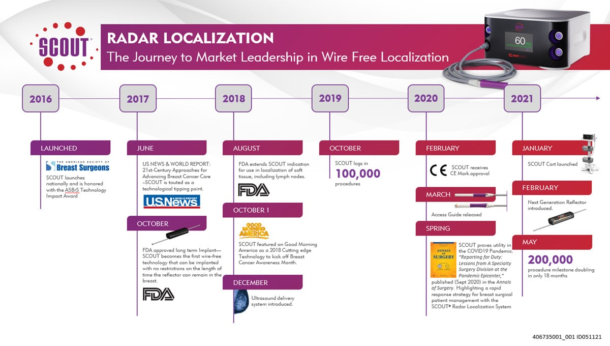 SCOUT - Timeline to Becoming the Market Leader in Wire-Free Tumor Localization