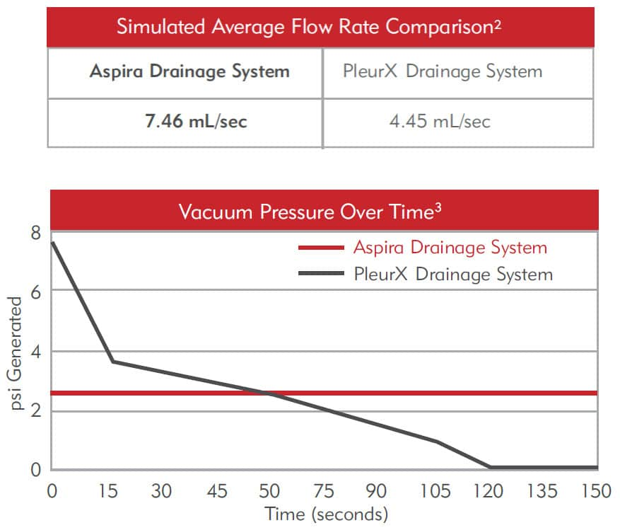 Aspira - Higher Average Flow Rate & More Consistent Pressure Than Pleurex Drainage System