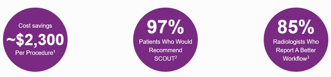 SCOUT saves ~$2300 per procedure, 97% of patients would recommend, and 85% of radiologists report a better workflow